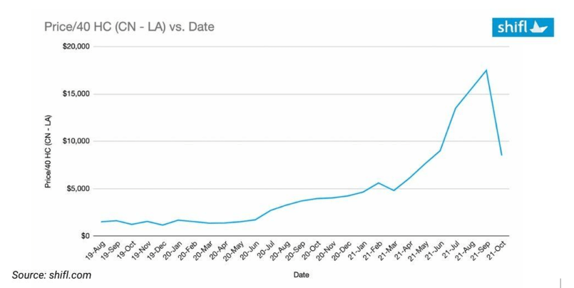 China US - West Coast Los Angeles spot freight rate - shipping and freight resource