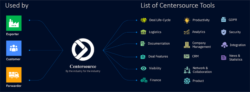 CenterSource Review - Tools - Shipping and Freight Resource