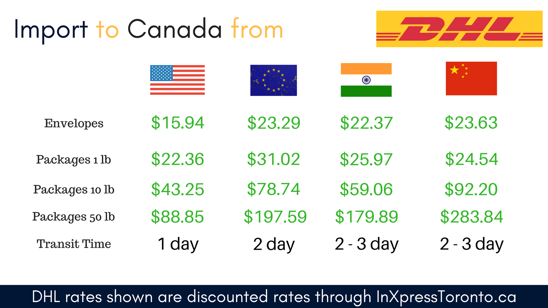Import to Canada from the world with DHL – Shipping Discounts