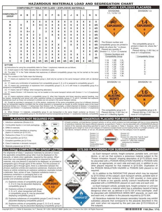 Explosives Segregation Chart