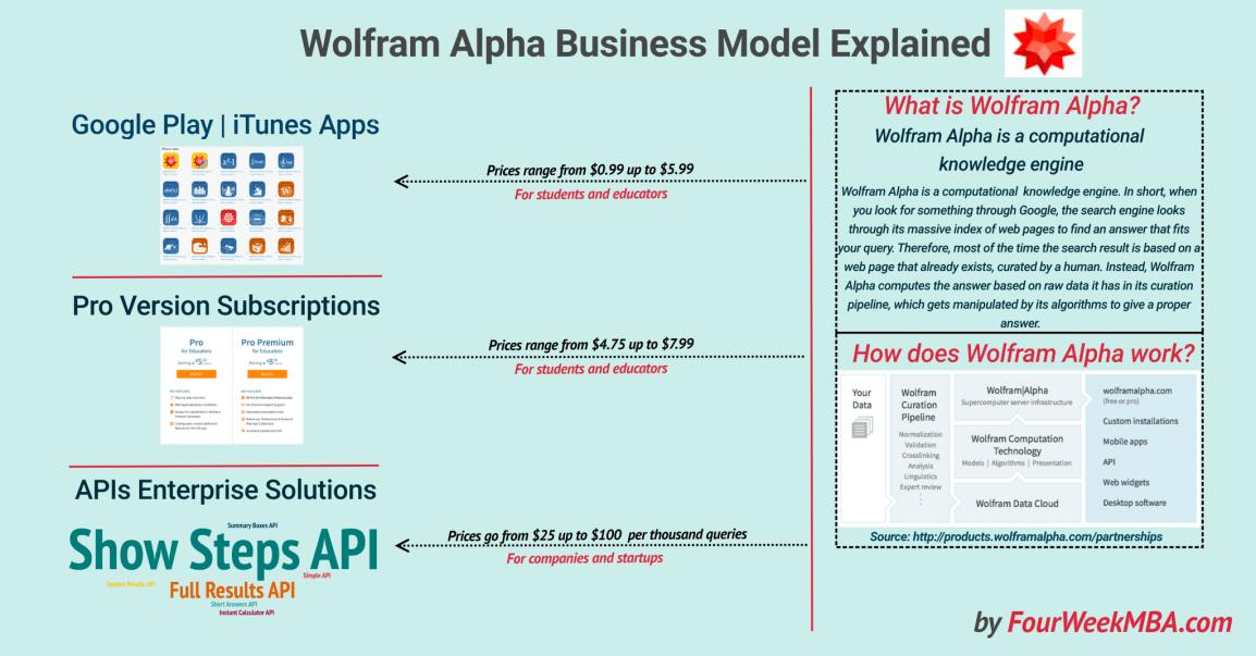 Wolfram-alpha-Business-Model