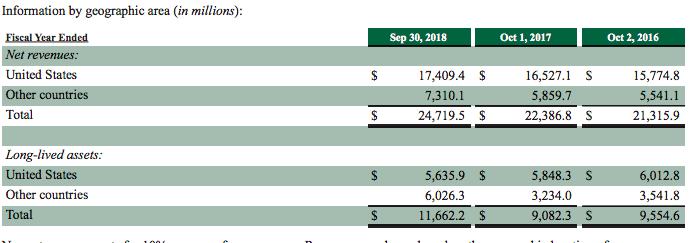 星巴克2018年-国家-收入