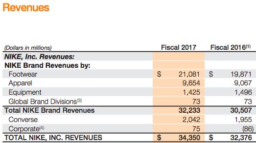 耐克 - 收入 - 细分