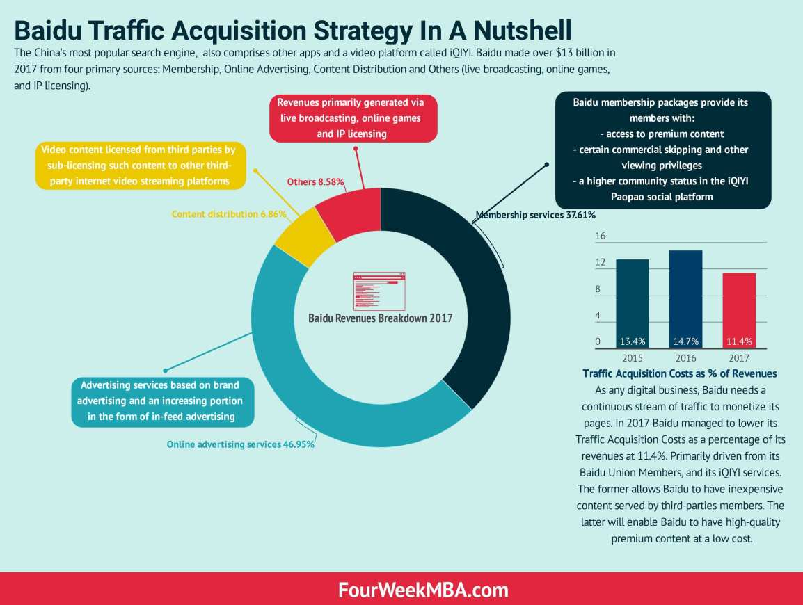 baidu-traffic-acquisition-strategy