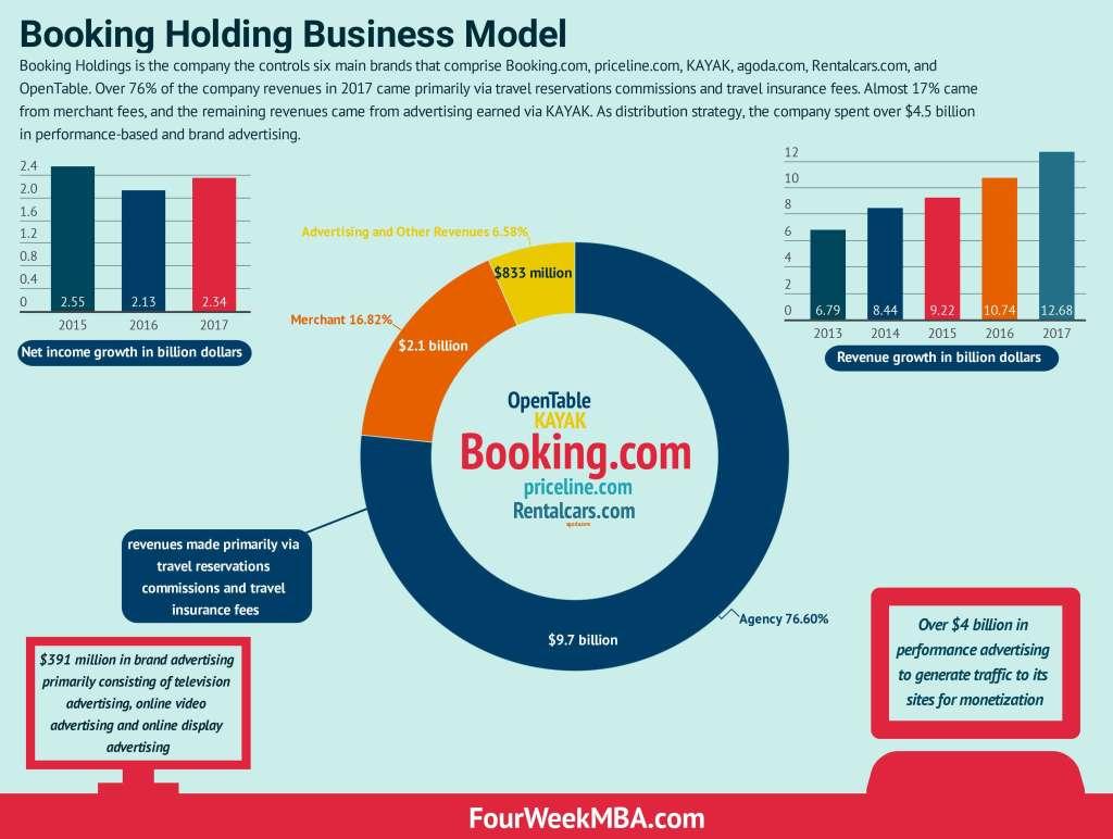 预订 - 商业模式