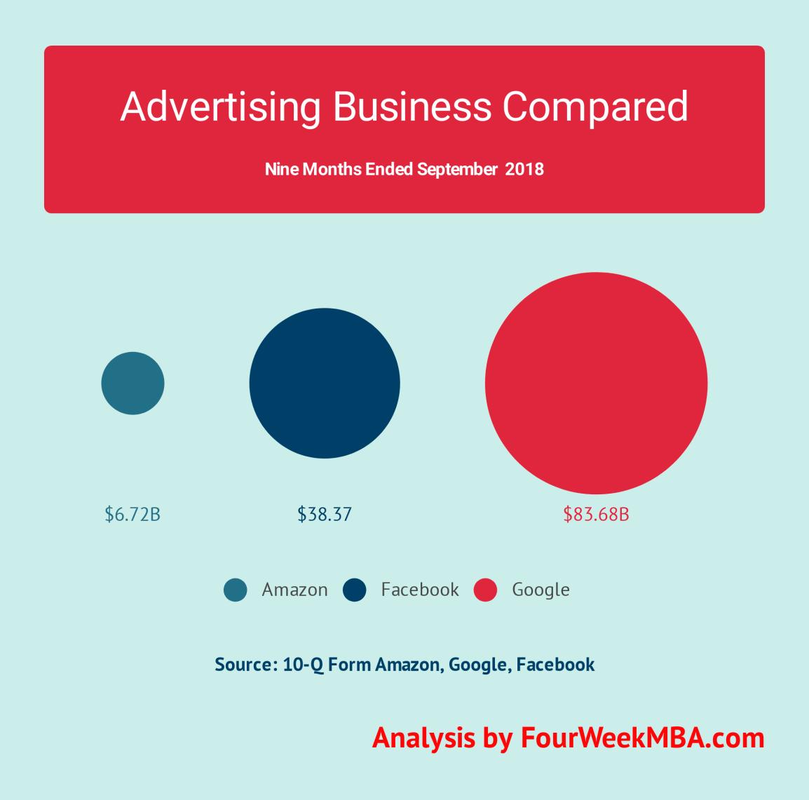 amazon-google-facebook-advertising-business