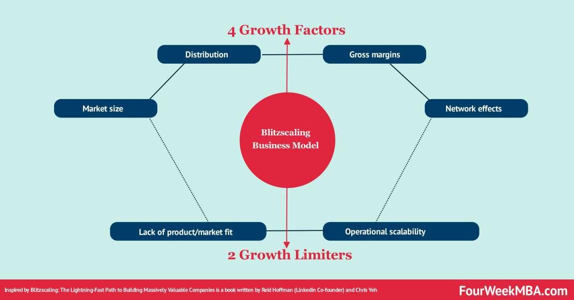 blitzscaling-business-model