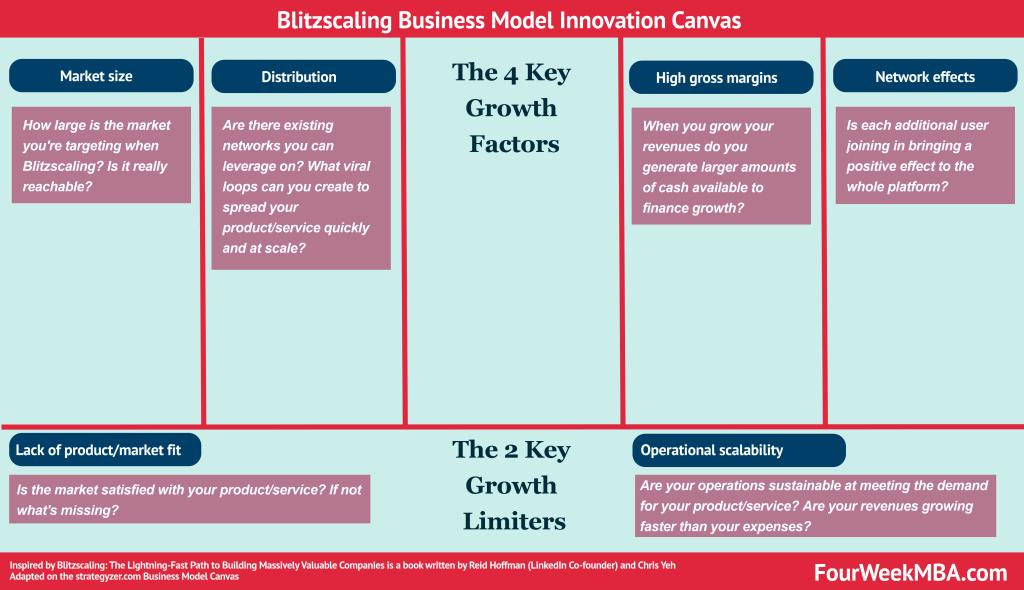 BlitzScaling-Business-Model-Innovation-Canvas