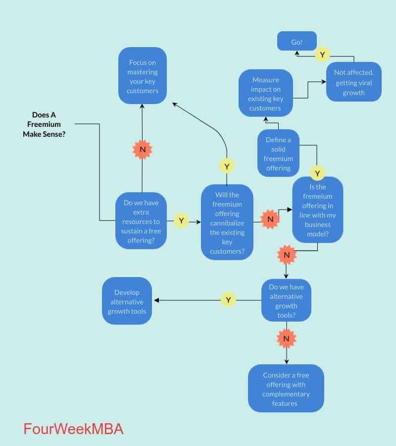 Freemium模型决策树
