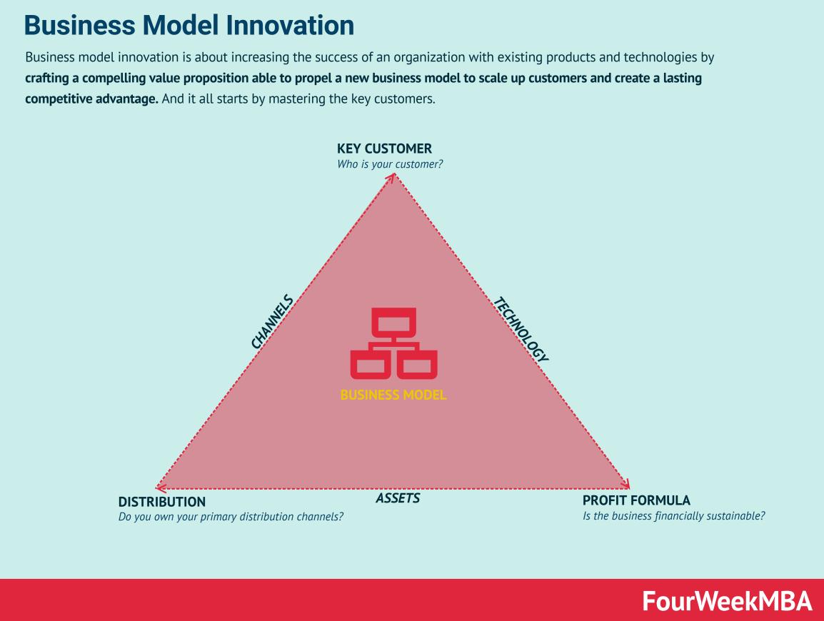 商业模式创新