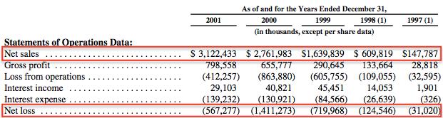 亚马逊-财务- 1997 - 2001