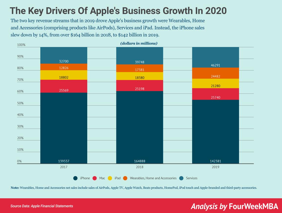 苹果-业务增长——2020