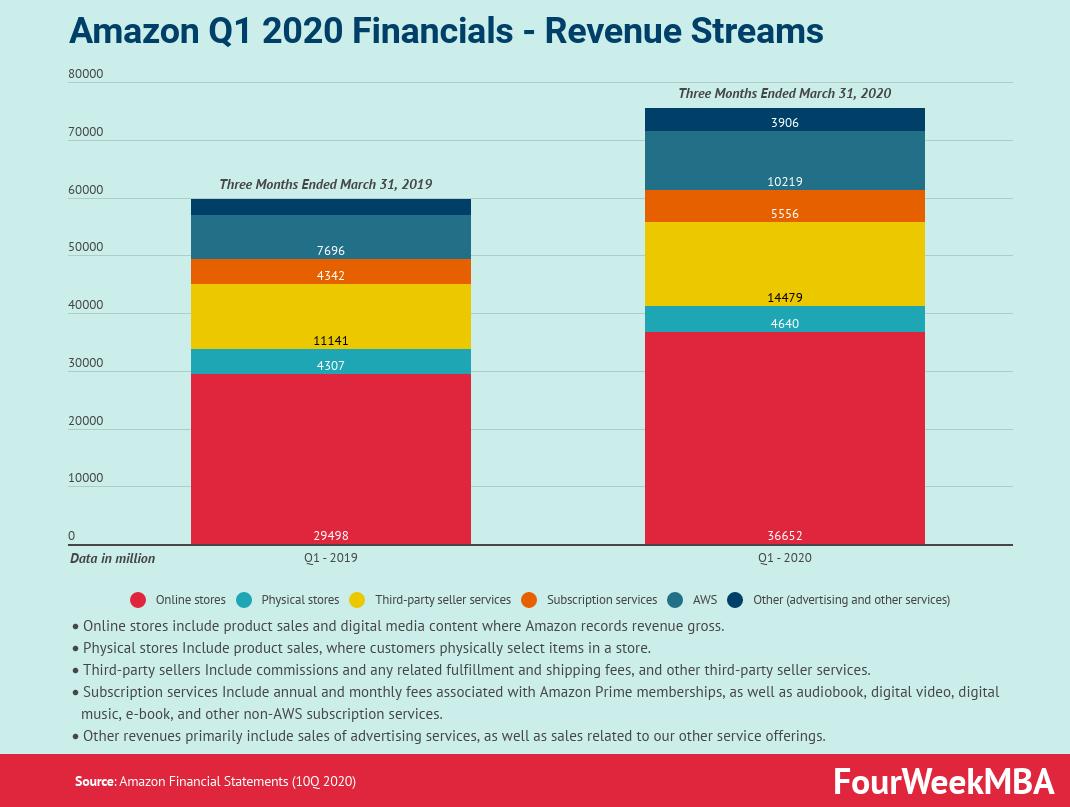 亚马逊- q1利润- 2020