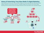 广告是什么?广告的商业历史