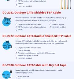 cat 5 vs cat 6 [ 850 x 6322 Pixel ]