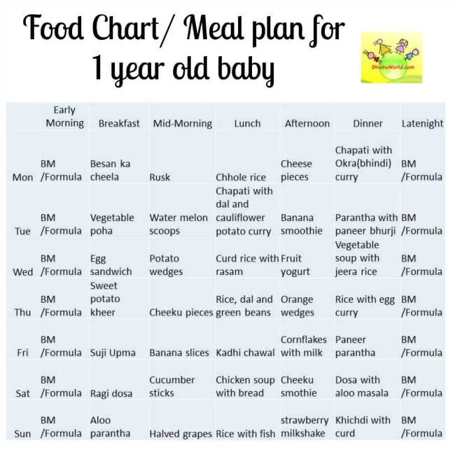 Month Baby Food Chart Indian Meal Plan For  Year Old Baby
