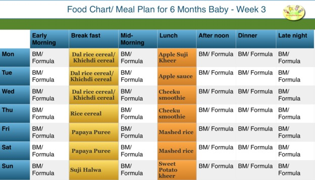 6 month baby food chart week 3