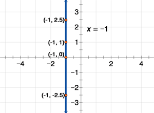 Basic Algebra Graphing Horizontal & Vertical Lines