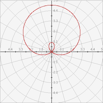 Interactivate: Plotting Functions in the Polar Coordinate