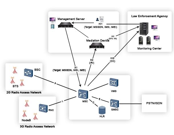 Cellular Network Interception Lawful Interception