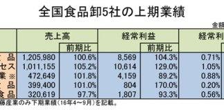 2016上期大手卸業績