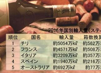 チリワイン 輸入量 スティル