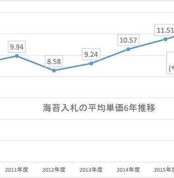 海苔 2016海苔年度 生産力低下 海苔平均単価グラフ