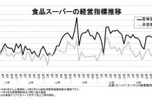 食品スーパー 客単価di マイナス(食品スーパー 経営指標推移)