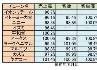 主要GMS、SM 5月既存店売上高