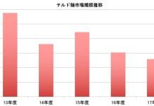 チルド麺市場規模推移