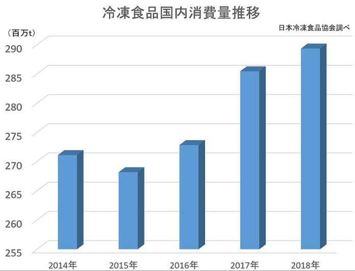 日本冷凍食品協会 18年冷凍食品国内生産量 3年連続増