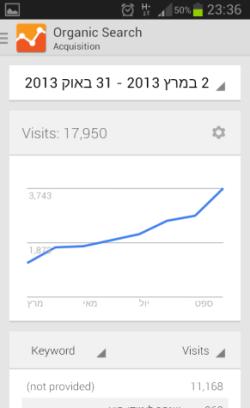 Google Analytics בגירסת האנדרואיד