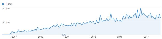 כל התנועה 2007-2017