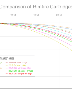 Comparison of rimfire cartridges ballistic trajectory chart also shooterscalculator rh