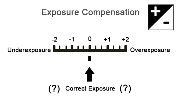 Correct Exposure Needs a Plan