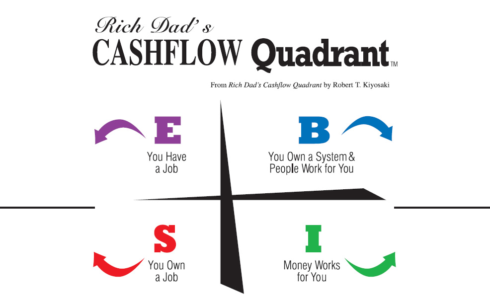 Cash Flow Quadrant, The Perfect Business? by Robert Kiyosaki