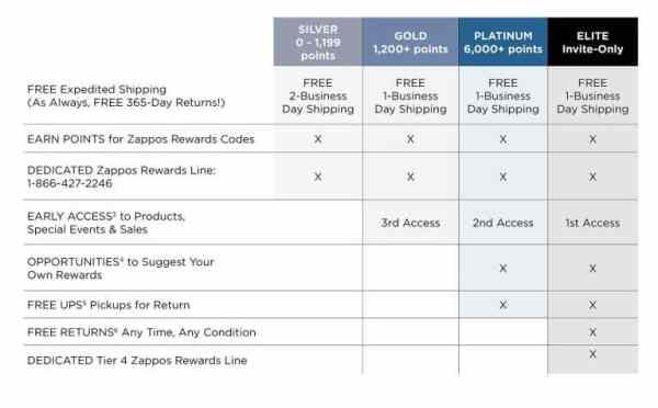 Zappos Rewards Table
