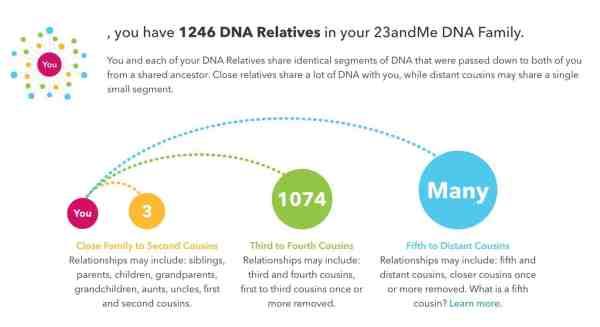 23andMe: DNA Relatives