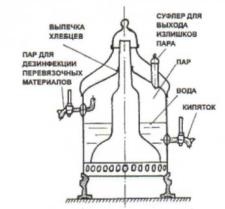 The device of the samovar