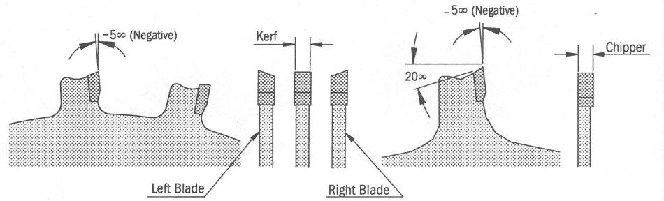 6 Dado Blade Set