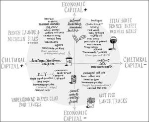 Food and types of cultural capital