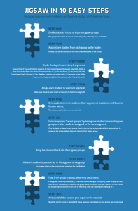The 10 steps of the Jigsaw Method.