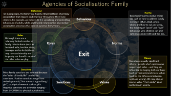 Click to download Agencies of Socialisation PowerPoint.