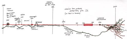 Hockney's timeline