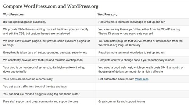 Comparing WordPress.com & WordPress.org Features