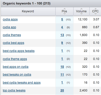 Keyword research and content planning