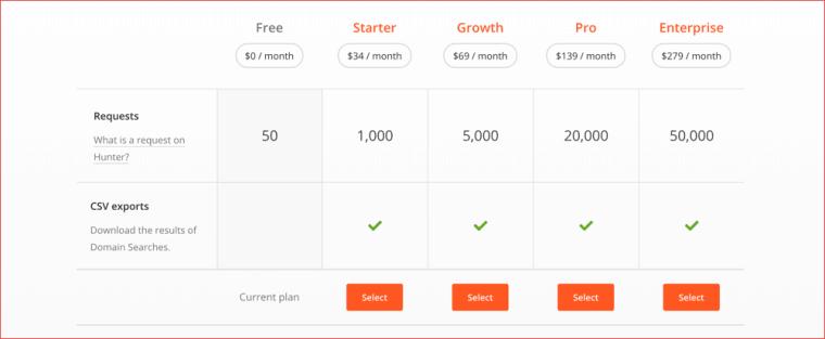 Hunter pricing