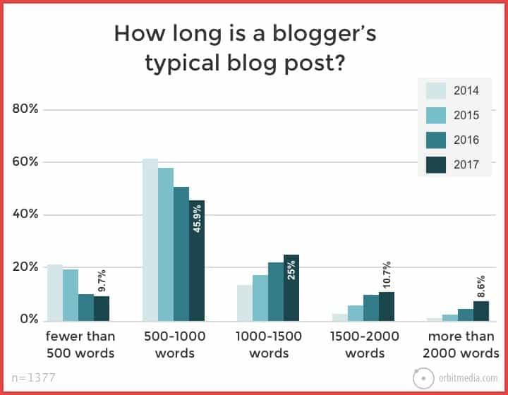 average-blog-post-length