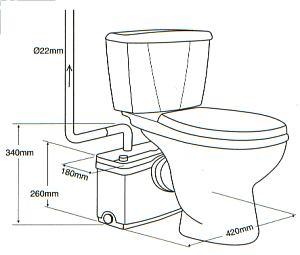 SANIFLO technical information
