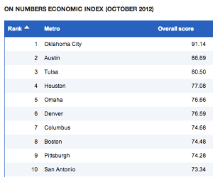 October's Economic Index – Yep, OKC is That Good!
